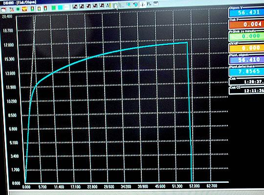 On-line měření závislosti p-V krátce po destrukci svaru