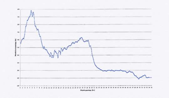 Podélný profil plynovodu